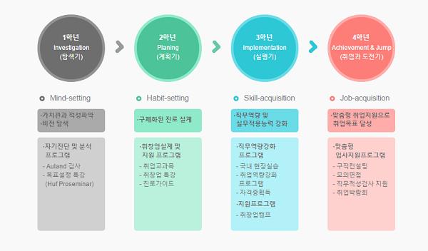 Các ngành học dễ xin việc ở Hàn Quốc