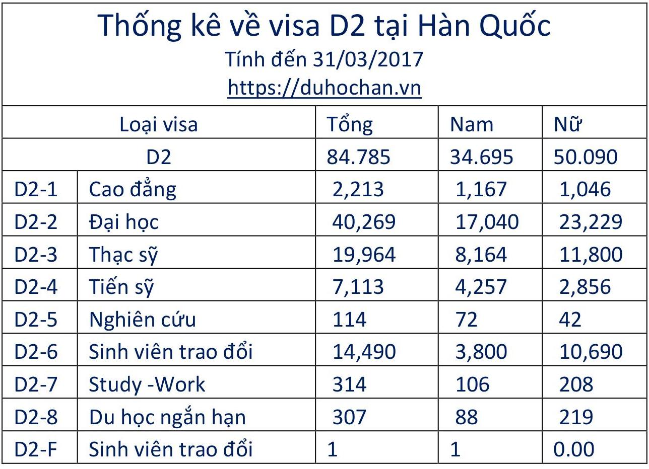 Thống kê về visa D2 tại Hàn Quốc