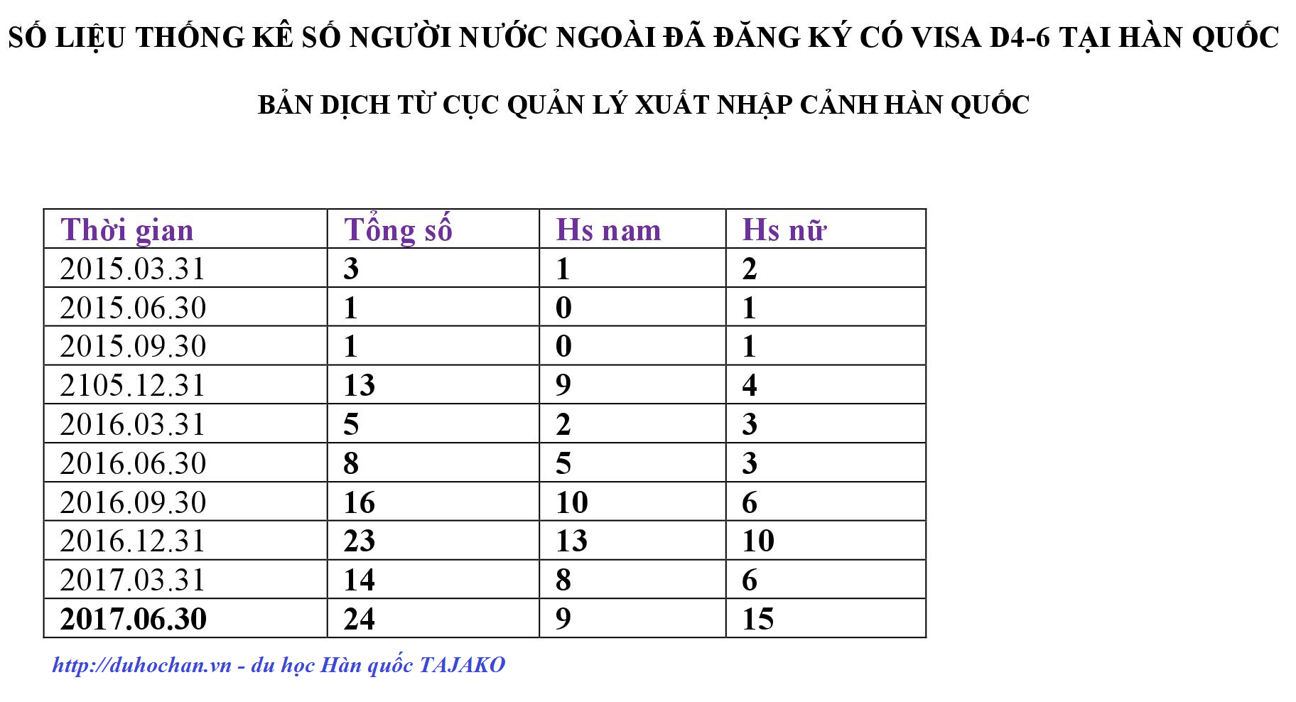 Số-liệu-thống-kê-Visa-D4-6-tại-Hàn-Quốc