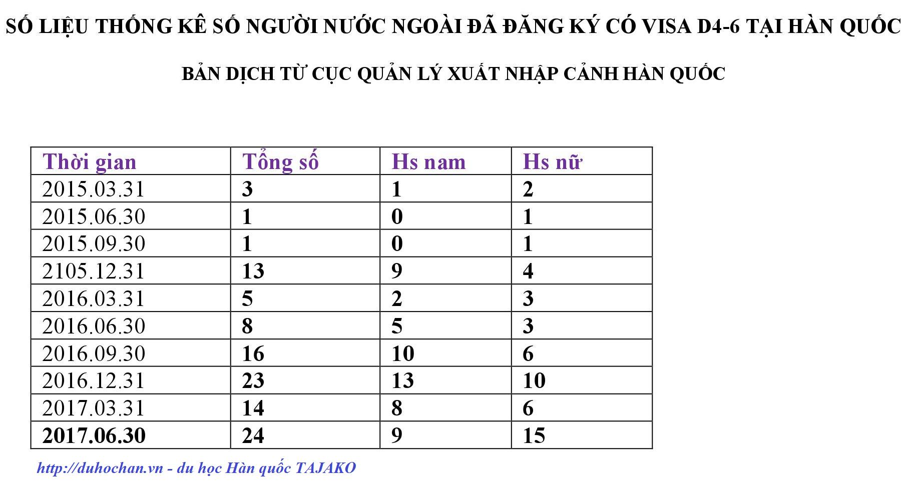 Số liệu thống kê Visa D4-6 tại Hàn Quốc
