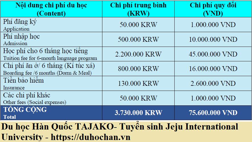 Chi phí du học học tiếng tại Jeju International University