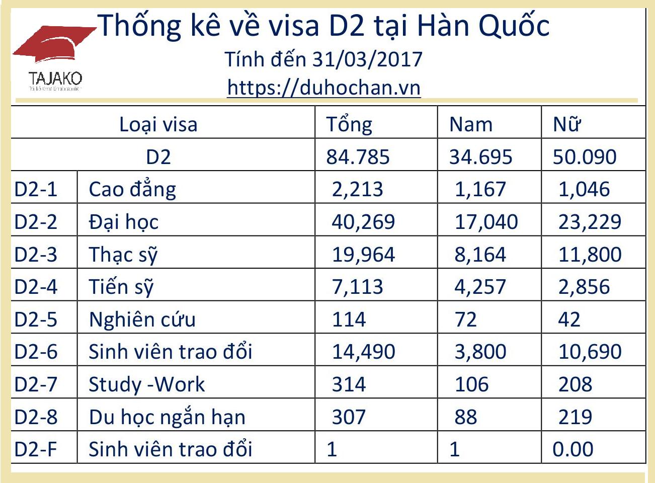 Thống-kê-về-visa-D2-tại-Hàn-Quốc